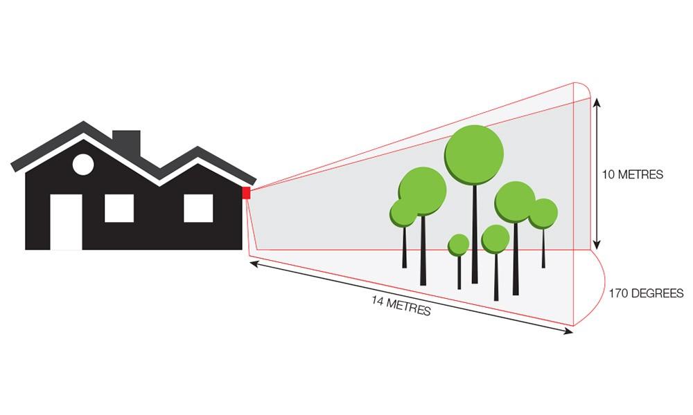 Ultrasonic Possum Deterrent Diagram