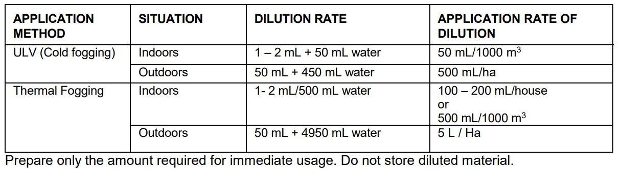 Aqua K-Othrine Mixing Rate Guide