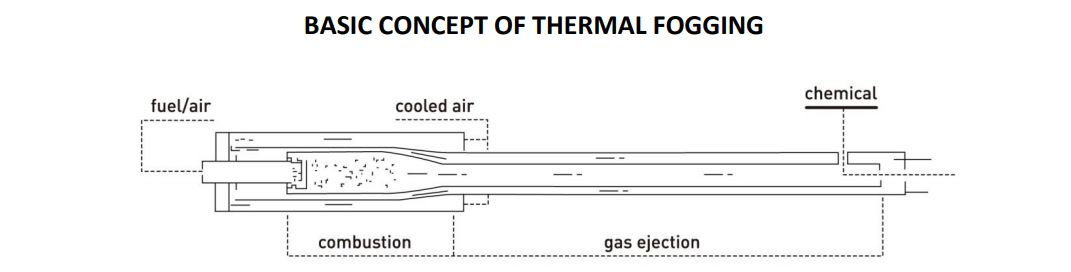 Vectorfog H200SF Basic Principle of thermal fogging