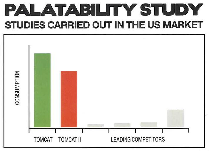 Tomcat Bait Palatability