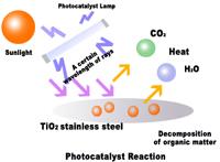 Photocatalyst Reaction